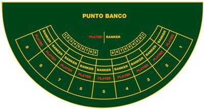 Speelveld Punto Banco